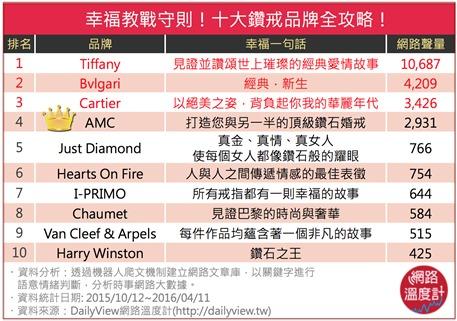 AMC鑽石婚戒榮獲網友最推薦人氣頂級鑽戒品牌